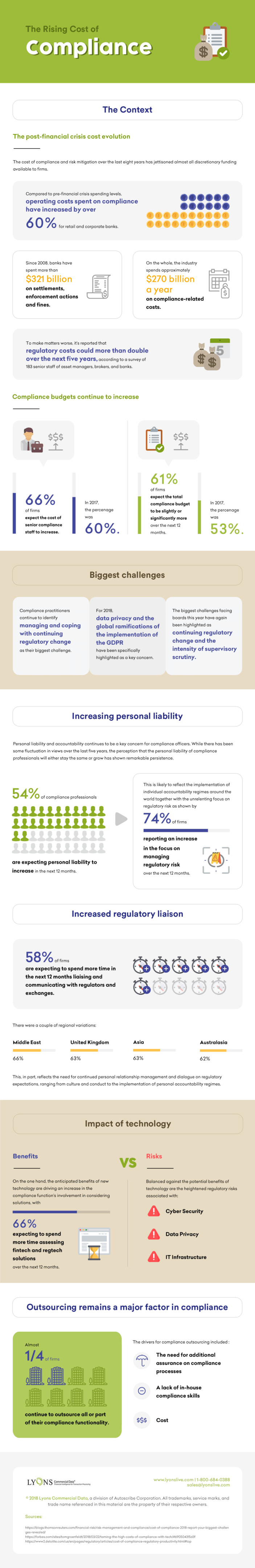 The Rising Cost of Compliance Infographic
